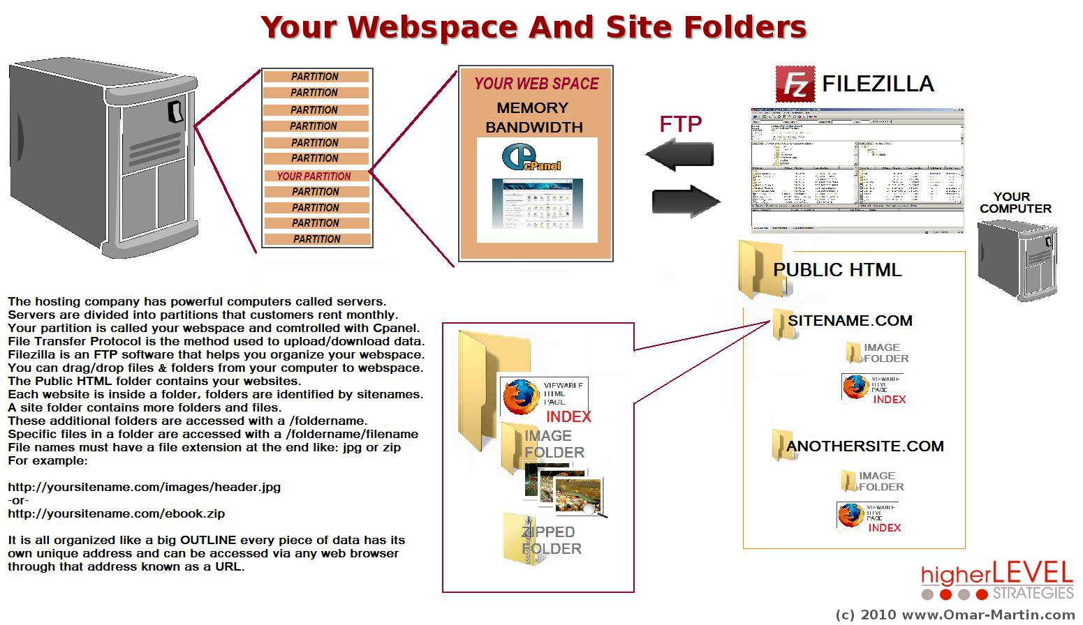 Organizing Your Webspace FTP & Site Folders — Omar Martin