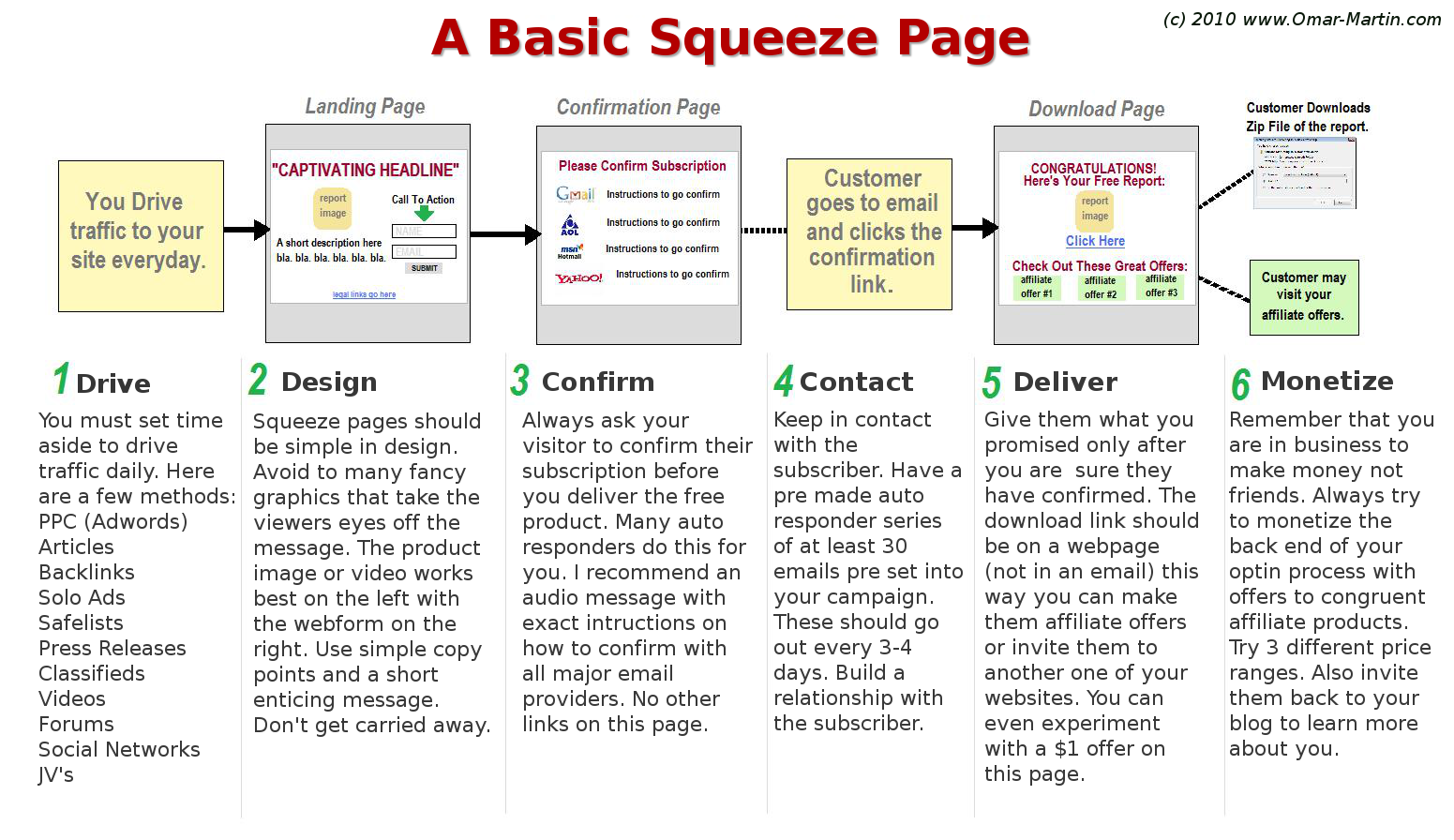 Squeeze Page Process Map